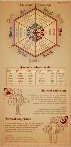 The magic system works like a horoscope, each month carrying the magical properties of an element, and the time of day effecting the way it manifests in the person. Everyone in the world is bo... More