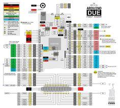 Pines, Pinout, Due, Arduino Uno, Mega, Atmega 328, Atmega 644, Atmega 1284, Atmega 2560, ATtiny, Chips, Arduteka, esquema