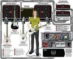 Looking at four Steve Vai amp settings based on the guitar rig he uses for live performances and his studio albums. Guitar Hero, Guitar Rig, Guitar Pedals, Guitar Chords, Music Guitar, Cool Guitar, Playing Guitar, Acoustic Guitar, Guitar Players