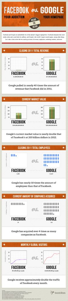 #Facebook vs #Google #Infografia