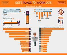 Hola: Una infografía con lasMejores consultoras y empresas para un profesional de comunicación. Vía Un saludo
