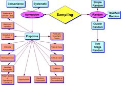 Types of sampling, research methods