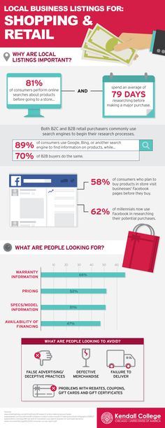 A Visual Representation of How to Get the Most from your Local Business Listings #infographic #Business #Retail #Shopping