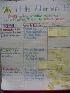 Author's Purpose (for reading and writing). I could use this the second time I teach authors purpose Reading Lessons, Reading Skills, Reading Strategies, Reading Logs, Reading Intervention, Reading Resources, Reading Anchor Charts, 4th Grade Reading, Guided Reading