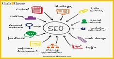 Website Optimization, Seo Optimization, Search Engine Optimization, Inbound Marketing, Whatsapp Marketing, Media Marketing, Online Marketing, Internet Marketing, Affiliate Marketing