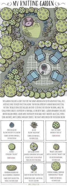 garden drawing I want to draw my yard and garden like this one day, great artist Lisa Orgler Landscape Plans, Landscape Architecture, Landscape Design, Landscaping Supplies, Backyard Landscaping, Landscaping Ideas, Modern Landscaping, Garden Workshops, Garden Design Plans
