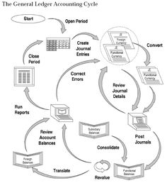 All about learning Visio- Swimlane Flowchart Example