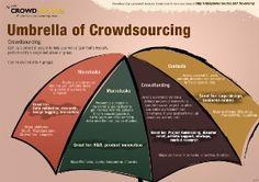http://gamma.dailycrowdsource.com/crowdsourcing-basics/what-can-you-crowdsource