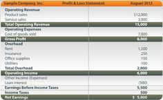 Profit and Loss Spreadsheet of Actual Expenses to Revenues Congregate Living