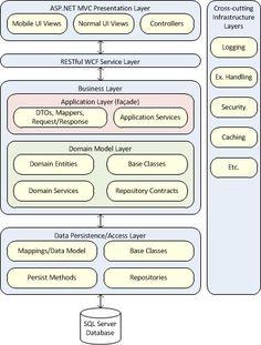asp.net mvc 4 architecture - Google Search: