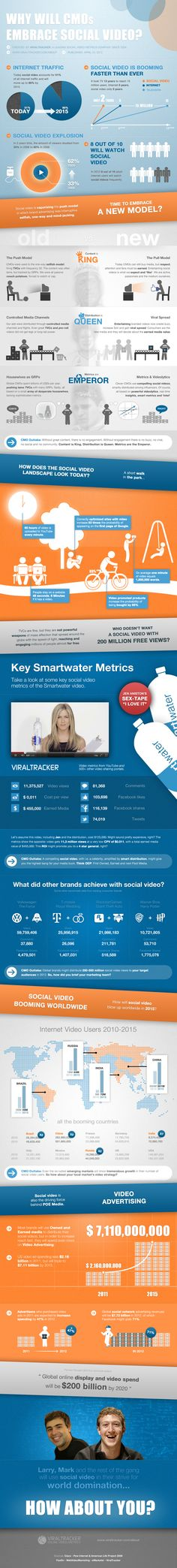 Interesting infographic about how CMOs should/could be thinking about social video
