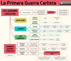 La Primera Guerra carlista World History, The Past, Study, Learning, School, Ideas Para, Manual, David, Tips