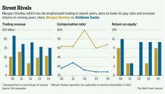 Morgan Stanley's comeback stumbles $MS http://on.wsj.com/1BF9yVL