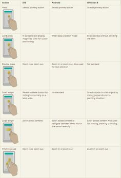 Designing for Mobile - Gestures from: http://www.uxbooth.com/articles/designing-for-mobile-part-2-interaction-design/
