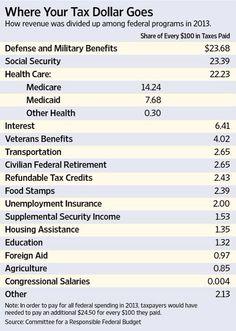 Tax Dollars Allocation 2013