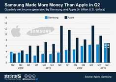 Samsung made more money than Apple in Q2 #infographic