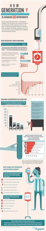 La Generación Y está cambiando los departamentos de RRHH #infografia #infographic #socialmedia