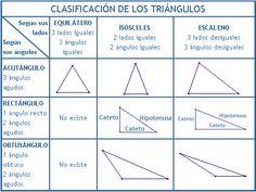 vertices de un triangulo - Buscar con Google Content, Map, Google, Plane Geometry, Maps