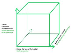 Microservices architecture corresponds to the Y-Axis scaling of the Scale Cube