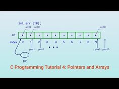 Concepts and usage of pointers and arrays in the C programming language are explained.
