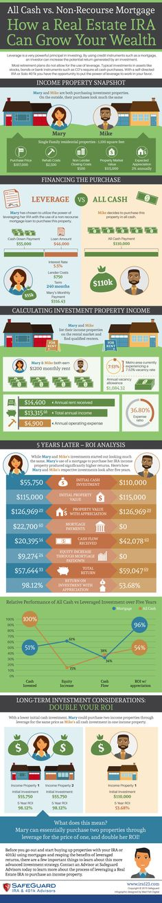 Did you know that self-directed IRAs and Real Estate IRAs allow investors to leverage the purchase of real estate through their retirement plan? Investing in real estate with cash gives investors greater opportunities to purchase more properties and see higher returns on investment. Check out our latest infographic that compares all cash vs. non-recourse mortgages in a self-directed IRA.