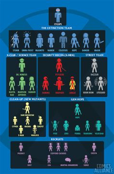 X-men family tree...well for half of them.