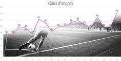 Calcio Svizzera, Raiffeisen Super League, statistiche calci d'angolo Fun, Basel, Funny