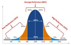The bell curve is alive and well.The bell curve (AKA the normal distribution curve) suggests that in most fields there are some very poor performers and some Gre Math, Maths, Physics Classroom, Statistics Help, Machine Learning Deep Learning, Mathematics Geometry, Normal Distribution, Math Formulas, Research Methods