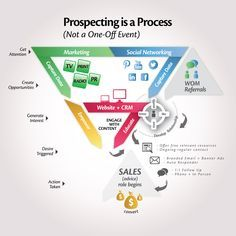 """Prospecting is a Process...not a """"thing""""  read more at http://tonyvidler.com/prospecting-is-a-process-not-a-thing/"""