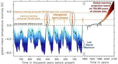 Earth now expected to warm 4.78C to 7.36C by 2100.