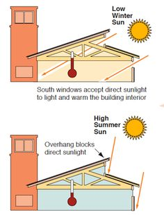 Positioning house and overhang to aid with heating and cooling...
