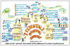 The Most Important Leadership Practice   Hannah Sanford - Blog