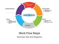 Work Flow - Editable Keynote Slides  These business diagrams are mainly used to visualize the flow paradigm in your organization, it can also be used to show the progressive relationship of your business. Download it from muezart.com