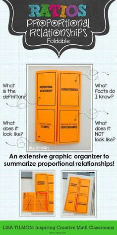 Summarize proportional relationships with definition, characteristics, examples and counterexamples represented as table, graph, and equation. Toolbox Builder for grade math interactive notebook. Elementary Teacher, Math Teacher, Math Classroom, Teaching Math, Classroom Ideas, Math 8, 7th Grade Math, Fun Math, Math Notebooks