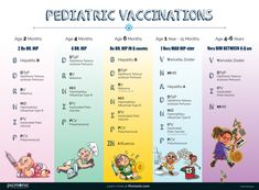 Pediatric vaccinations can be difficult to memorize. Use these acronyms to master them all! Child Nursing, Nursing Student Tips, Nursing School Humor, Nursing School Notes, Nursing Students, Nursing Graduation, Funny Nursing, Pediatric Nurse Practitioner, Medicine Student