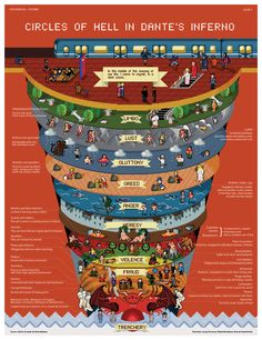 Circles of Hell in Dante's Inferno by INFOGRAFIKA magazine