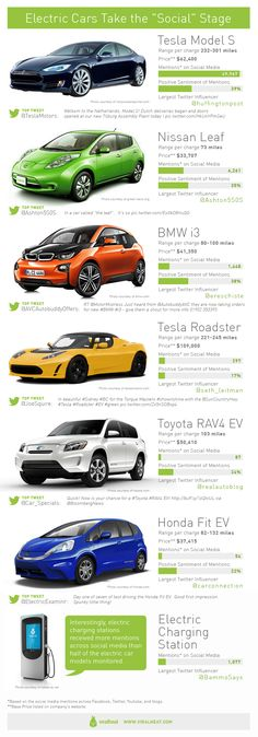 Electric cars generate social buzz.