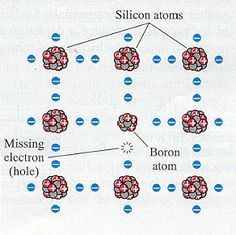 Concept Of Doping In Semiconductors,silicon doped with boron,p-type,n-type,doping,semiconductor,atom,semiconductor doping,Doping In Semiconductor,electron,Concept Of Doping In Semiconductor,doping in semiconductors