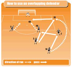 Soccer Training Drills To Improve Your Soccer Skills!
