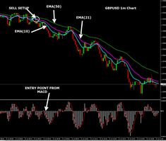 forex trading strategy-forex signals-forex market