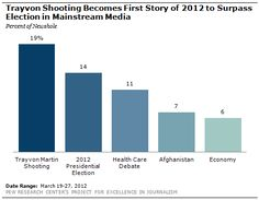 This Pew research study shows how blogs, social media, and mainstream media have been covering the #TrayvonMartin case.