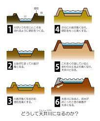 天井川 Google 検索 Google検索 検索 お気に入り