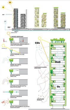 Twin Tree-Covered Towers: The World's First Vertical Forests