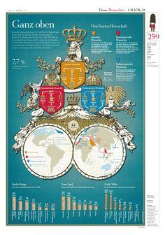 WISSEN IN BILDERN, Zeit - Monarchien