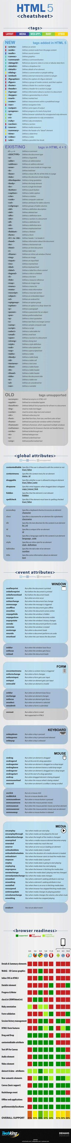 What is HTML5? & Ultimate HTML5 Cheatsheet [INFOGRAPHIC]