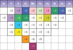 Oxidation numbers of the first series transition elements and their colors at different oxidations !!!
