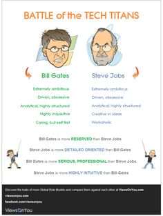 Are you more like Bill Gates or Steve Jobs ? www.ViewsOnYou.com