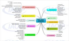 Innovation_Certification_Mindmap.png