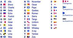 Le bandiere previste dal Codice Internazionale dei Segnali Marittimi ed il relativo alfabeto fonetico per la trasmissione di lettere o cifre Nell'immagine sopra le bandiere previste dal Codice Internazionale dei segnali marittimi da issare verticalmente a gruppi di quattro al massimo. Le bandiere vanno lette dall'alto verso il basso e qualora fosse necessario issarne più …