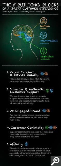 [Infografía] Los 5 pilares de la experiencia del consumidor